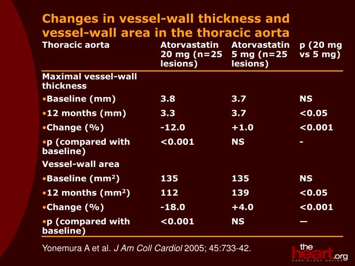 changes in vessel wall thickness and vessel wall area in the thoracic aorta n.