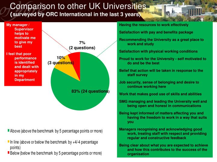 Comparison to other UK Universities