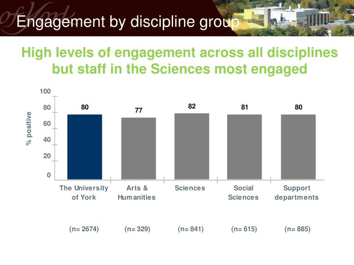 Engagement by discipline group
