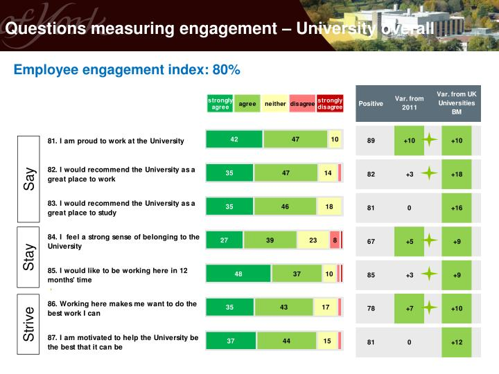 Questions measuring engagement – University overall