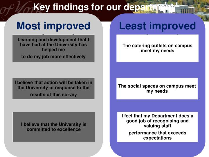 Key findings for our department