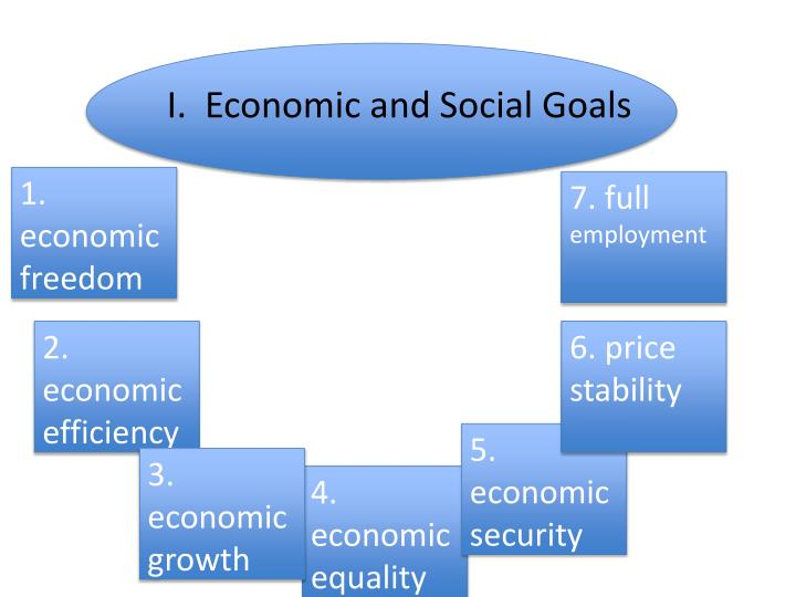 what are our nations major macroeconomic goals are they in conflict with each other