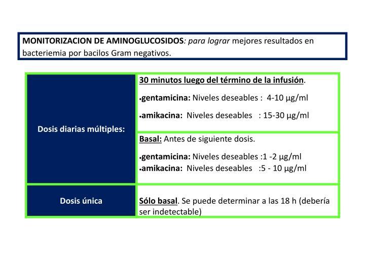 MONITORIZACION DE AMINOGLUCOSIDOS