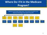 where do i fit in the medicare program