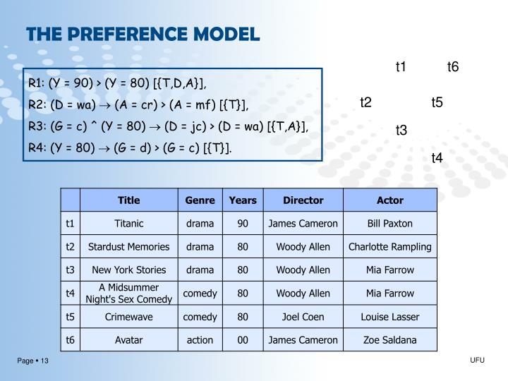 THE PREFERENCE MODEL