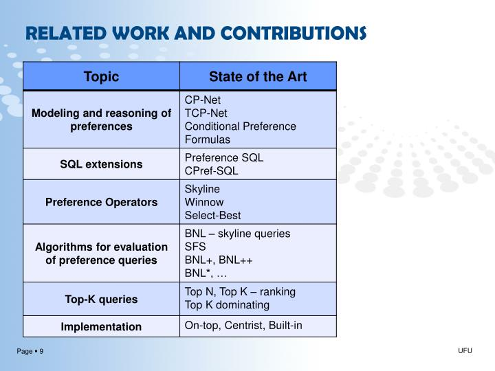 RELATED WORK AND CONTRIBUTIONS