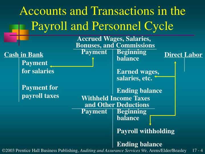 Accounts and Transactions in the