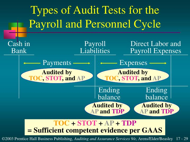 Types of Audit Tests for the Payroll and Personnel Cycle