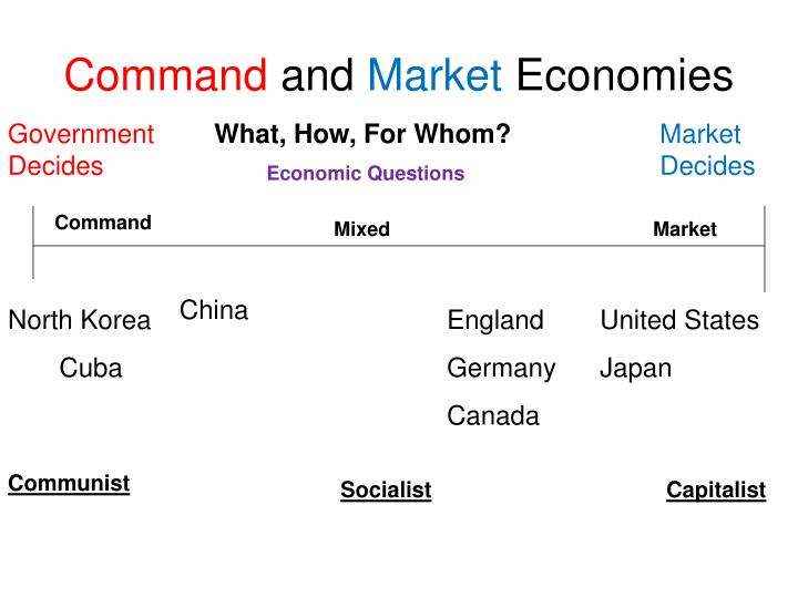 command and market economies n.