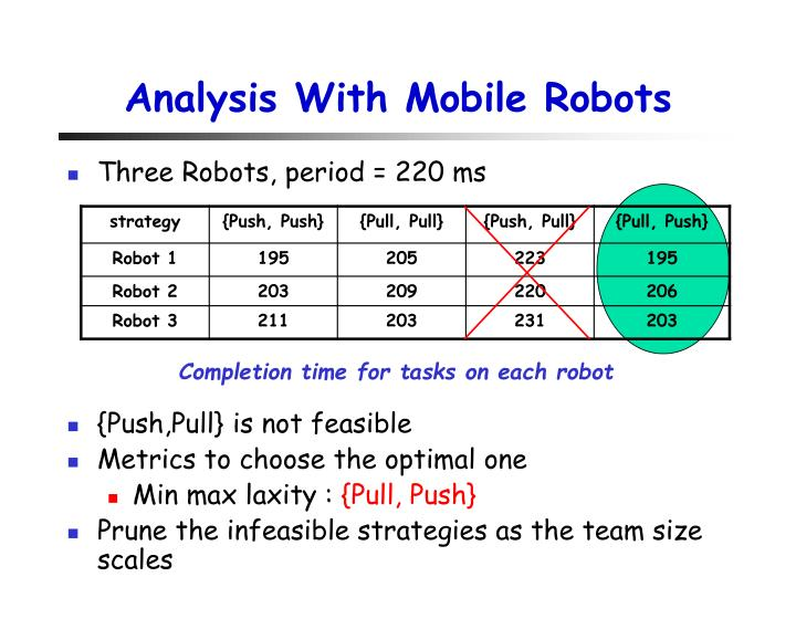 Analysis With Mobile Robots