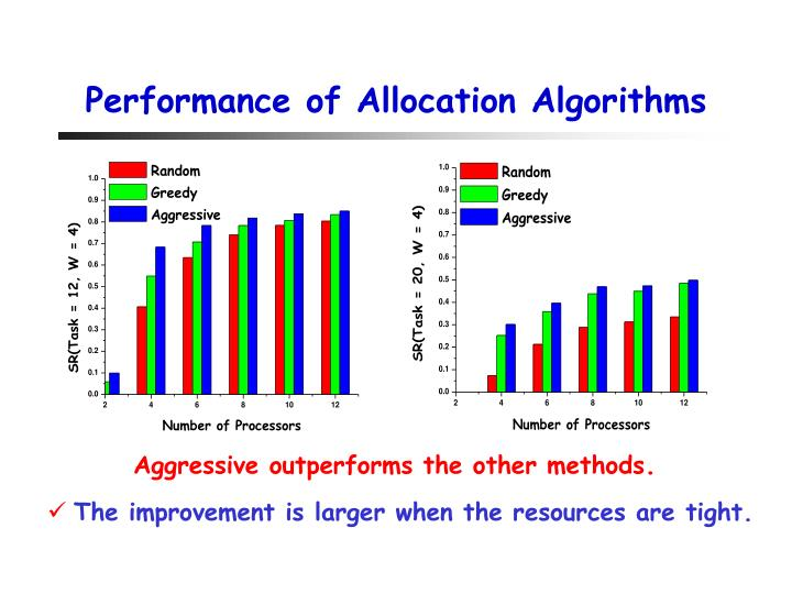 Performance of Allocation Algorithms