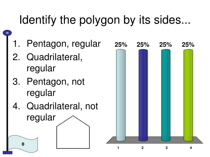 identify the polygon by its sides n.
