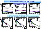 diffraction enhanced mb events2