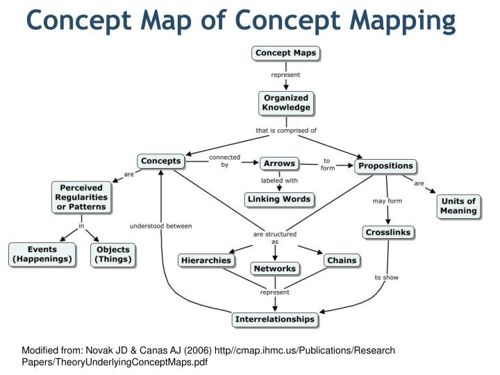 Concept Map Research Paper.Ppt Concept Map Of Concept Mapping Powerpoint Presentation Id