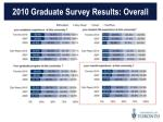 2010 graduate survey results overall