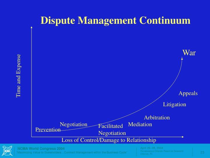 Dispute Management Continuum