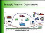strategic analysis opportunities