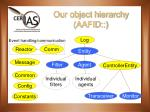 our object hierarchy aafid