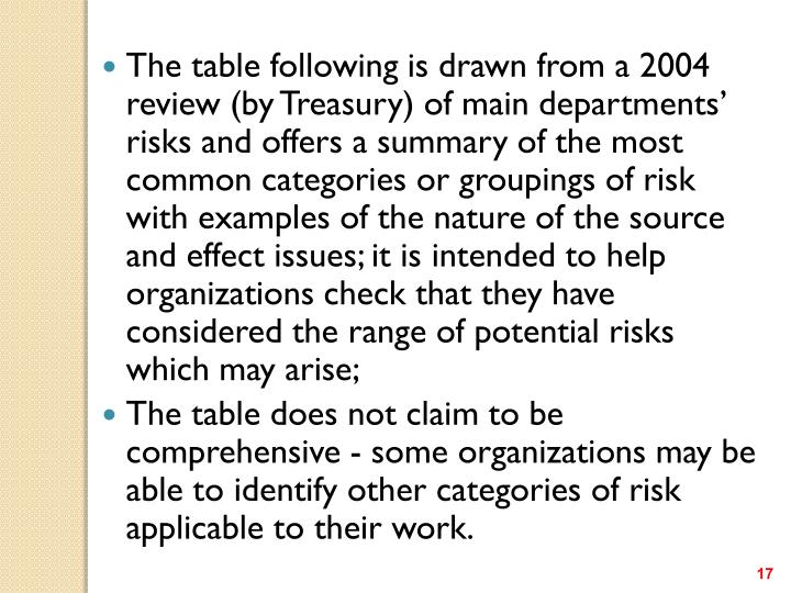 The table following is drawn from a 2004 review (by Treasury) of main departments' risks and offers a summary of the most common categories or groupings of risk with examples of the nature of the source and effect issues; it is intended to help organizations check that they have considered the range of potential risks which may arise;