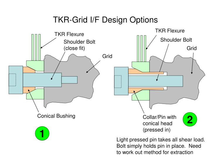 tkr grid i f design options n.