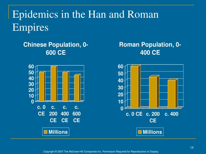 Epidemics in the Han and Roman Empires