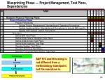 blueprinting phase project management test plans dependencies