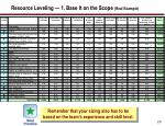 resource leveling 1 base it on the scope real example