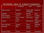 christianity islam judaism comparison