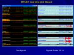 rtnet real time plot filtered