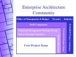 enterprise architecture community