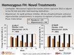 homozygous fh novel treatments