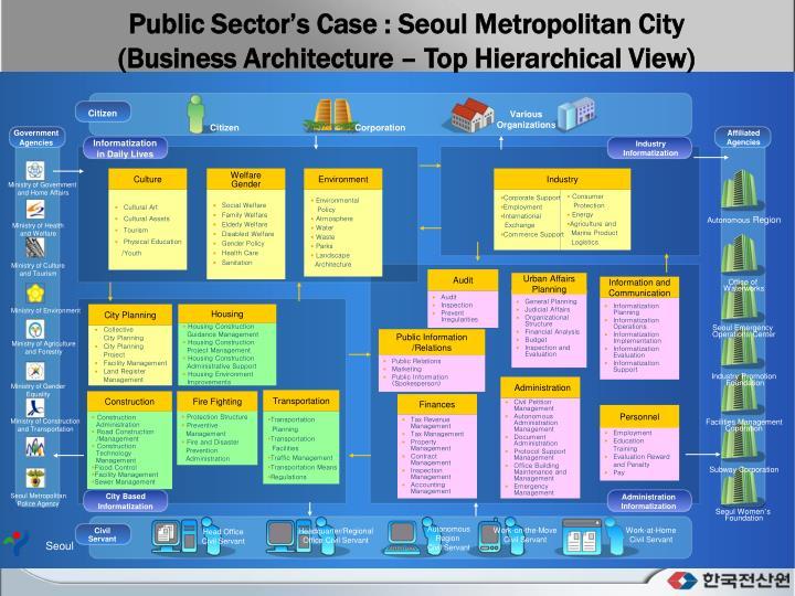 Public Sector's Case : Seoul Metropolitan City