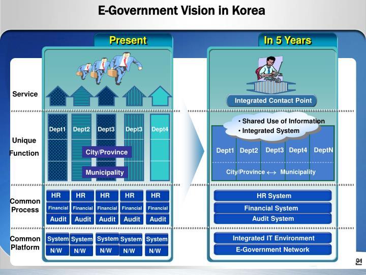 E-Government Vision in Korea