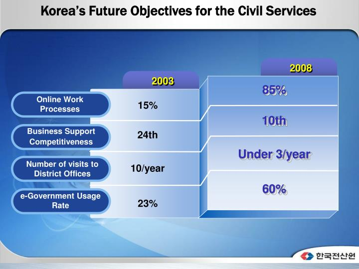 Korea's Future Objectives for the Civil Services