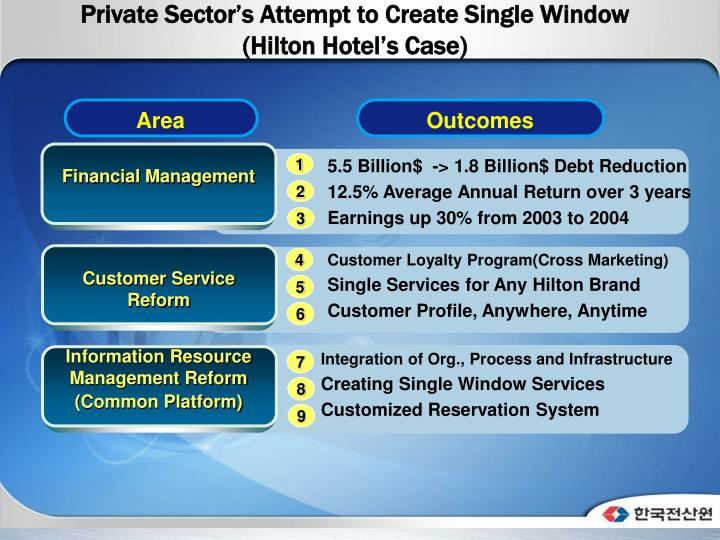 Private Sector's Attempt to Create Single Window