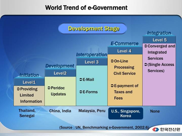World Trend of e-Government