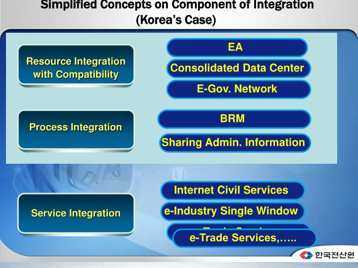 Simplified Concepts on Component of Integration
