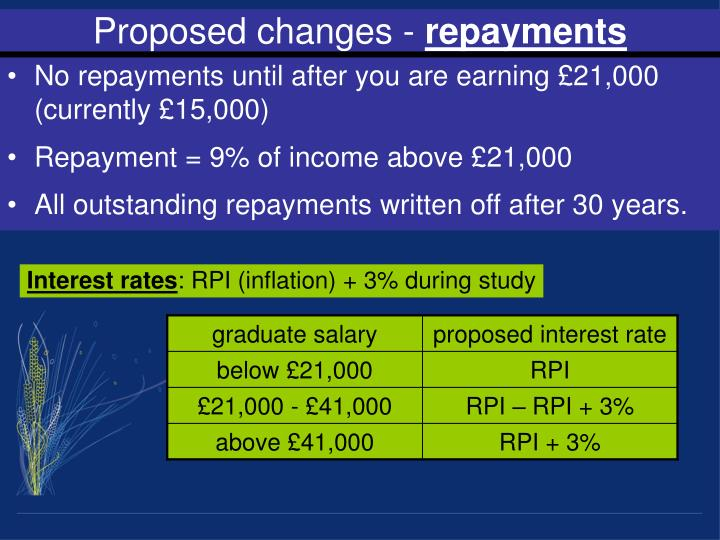 Proposed changes -