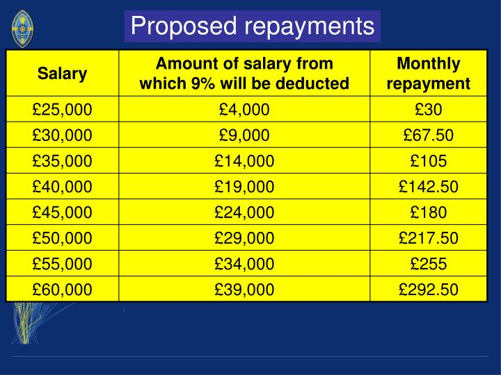 Proposed repayments