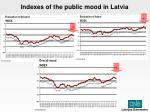 indexes of the public mood in latvia
