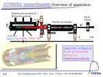 athena experiment overview of apparatus