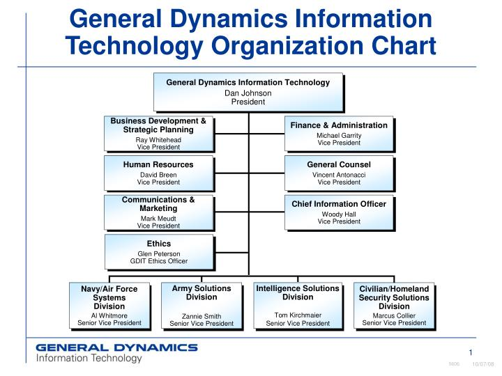 ppt general dynamics information technology organization