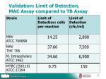 validation limit of detection mac assay compared to tb assay