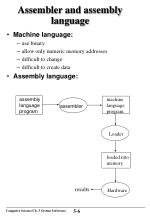 assembler and assembly language