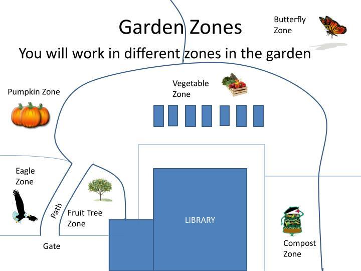 Garden zones