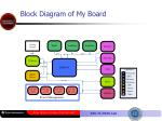 block diagram of my board