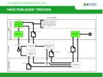have published process