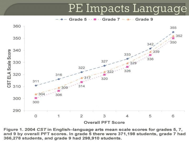PE Impacts Language