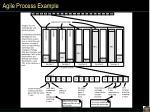 agile process example