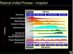 rational unified process inception